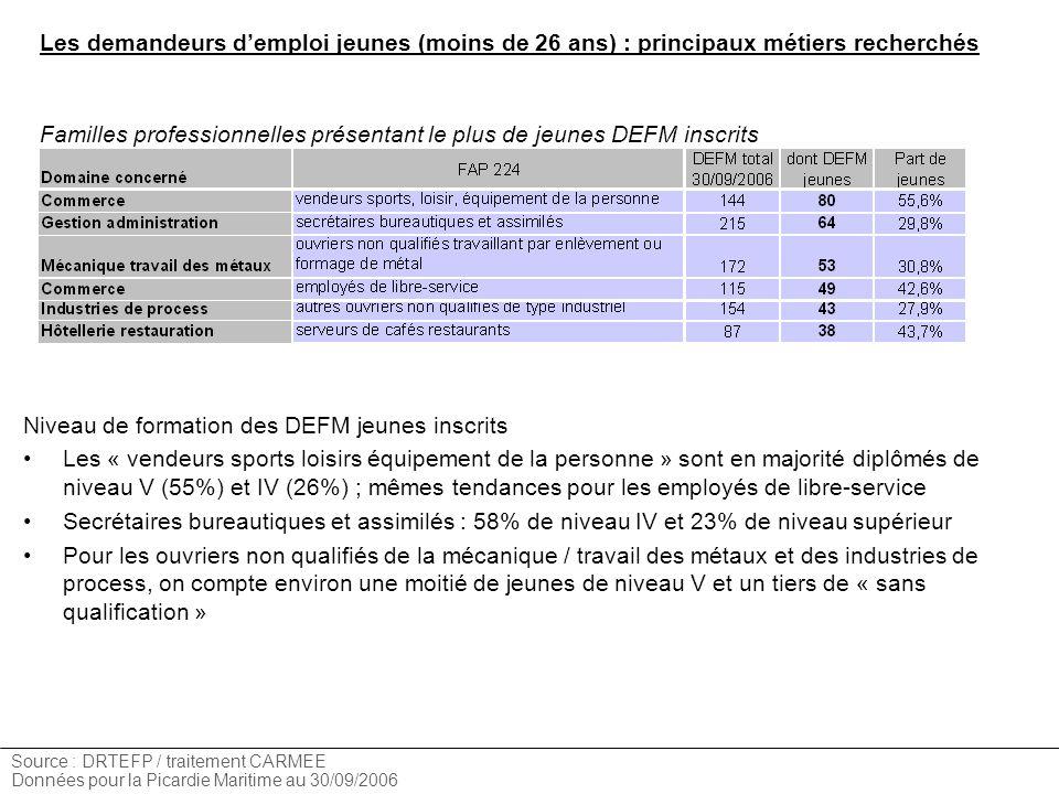 Les demandeurs demploi jeunes (moins de 26 ans) : principaux métiers recherchés Source : DRTEFP / traitement CARMEE Données pour la Picardie Maritime