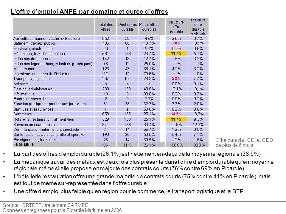 Loffre demploi ANPE par domaine et durée doffres Source : DRTEFP / traitement CARMEE Données enregistrées pour la Picardie Maritime en 2006 La part des offres demploi durable (26,1%) est nettement en-deça de la moyenne régionale (38,9%) La mécanique travail des métaux est deux fois plus présente dans loffre demploi durable quen moyenne régionale même si elle propose en majorité des contrats courts (76% contre 69% en Picardie) Lhôtellerie restauration offre une grande majorité de contrats courts (75% contre 41% en Picardie), mais est tout de même sur-représentée dans loffre durable Une offre demploi plus faible quen région pour le commerce, le transport logistique et le BTP Offre durable : CDI et CDD de plus de 6 mois