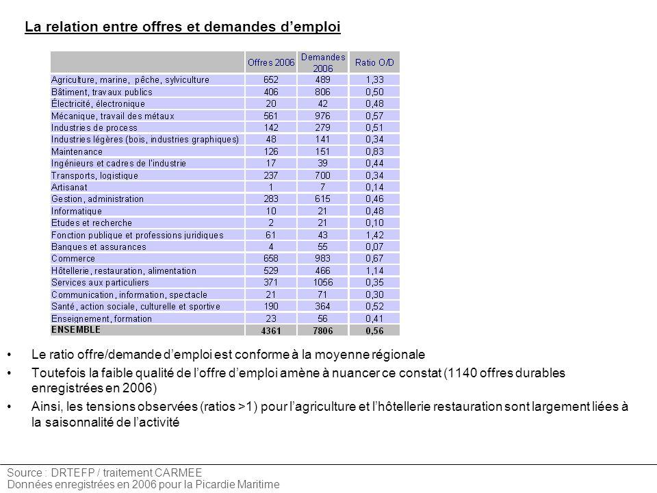La relation entre offres et demandes demploi Source : DRTEFP / traitement CARMEE Données enregistrées en 2006 pour la Picardie Maritime Le ratio offre/demande demploi est conforme à la moyenne régionale Toutefois la faible qualité de loffre demploi amène à nuancer ce constat (1140 offres durables enregistrées en 2006) Ainsi, les tensions observées (ratios >1) pour lagriculture et lhôtellerie restauration sont largement liées à la saisonnalité de lactivité