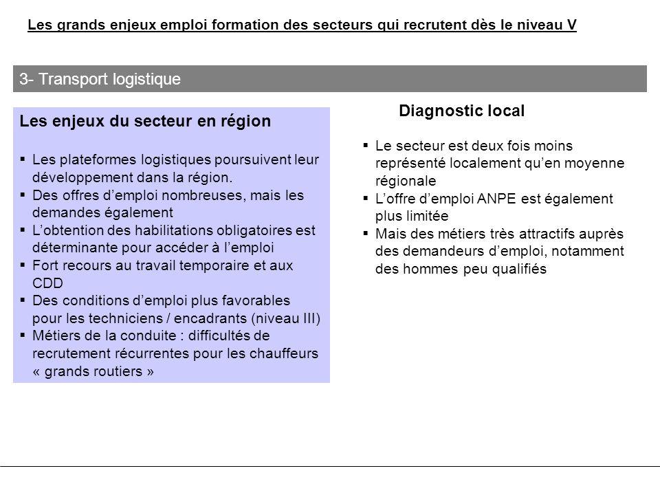 Les enjeux du secteur en région Les plateformes logistiques poursuivent leur développement dans la région. Des offres demploi nombreuses, mais les dem