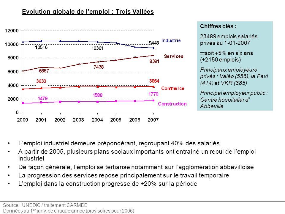 Evolution globale de lemploi : Trois Vallées Lemploi industriel demeure prépondérant, regroupant 40% des salariés A partir de 2005, plusieurs plans so