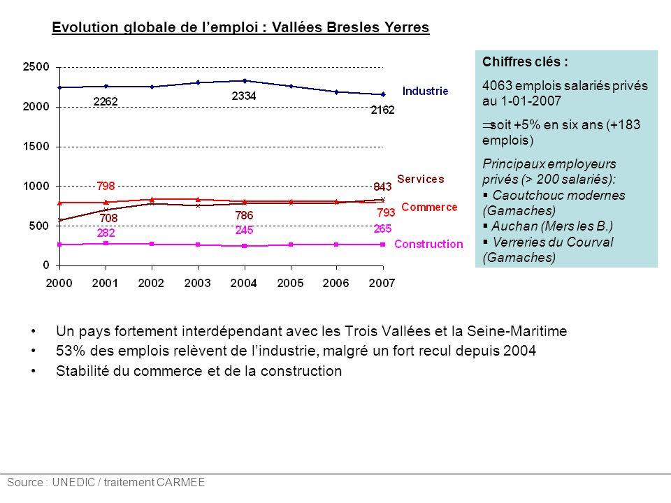 Evolution globale de lemploi : Vallées Bresles Yerres Un pays fortement interdépendant avec les Trois Vallées et la Seine-Maritime 53% des emplois relèvent de lindustrie, malgré un fort recul depuis 2004 Stabilité du commerce et de la construction Source : UNEDIC / traitement CARMEE Chiffres clés : 4063 emplois salariés privés au 1-01-2007 soit +5% en six ans (+183 emplois) Principaux employeurs privés (> 200 salariés): Caoutchouc modernes (Gamaches) Auchan (Mers les B.) Verreries du Courval (Gamaches)