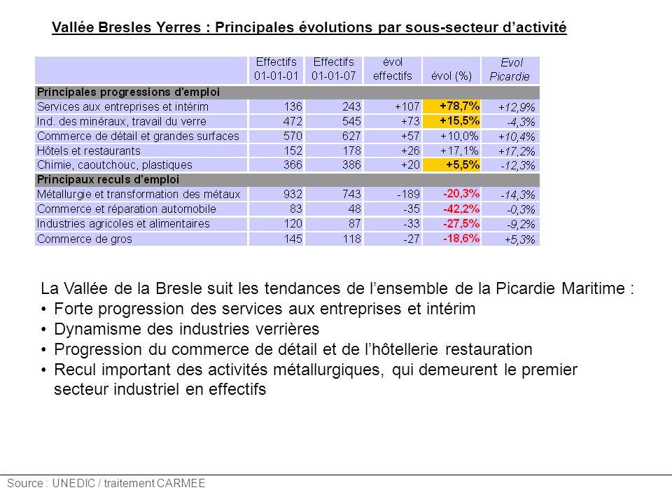 Source : UNEDIC / traitement CARMEE Vallée Bresles Yerres : Principales évolutions par sous-secteur dactivité La Vallée de la Bresle suit les tendance