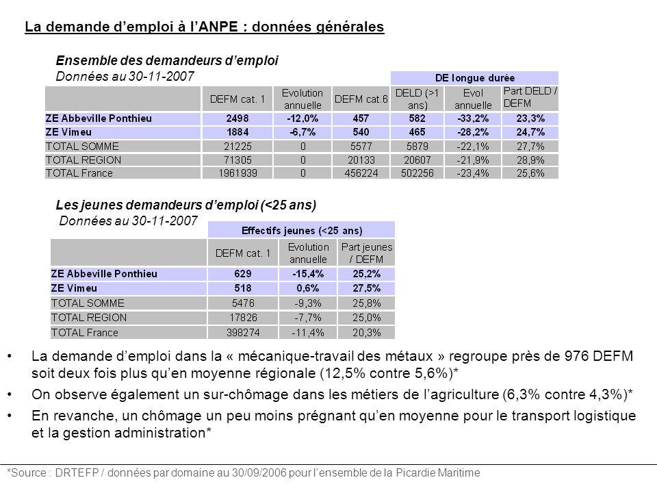 La demande demploi à lANPE : données générales La demande demploi dans la « mécanique-travail des métaux » regroupe près de 976 DEFM soit deux fois plus quen moyenne régionale (12,5% contre 5,6%)* On observe également un sur-chômage dans les métiers de lagriculture (6,3% contre 4,3%)* En revanche, un chômage un peu moins prégnant quen moyenne pour le transport logistique et la gestion administration* *Source : DRTEFP / données par domaine au 30/09/2006 pour lensemble de la Picardie Maritime Ensemble des demandeurs demploi Données au 30-11-2007 Les jeunes demandeurs demploi (<25 ans) Données au 30-11-2007