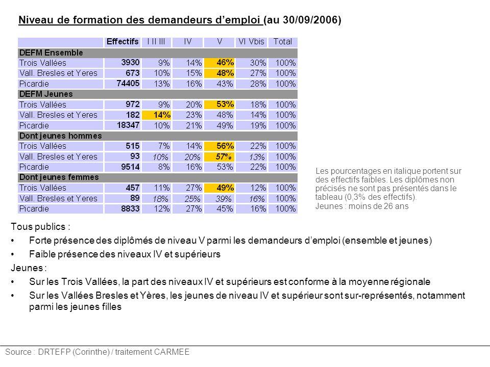 Niveau de formation des demandeurs demploi (au 30/09/2006) Source : DRTEFP (Corinthe) / traitement CARMEE Tous publics : Forte présence des diplômés d