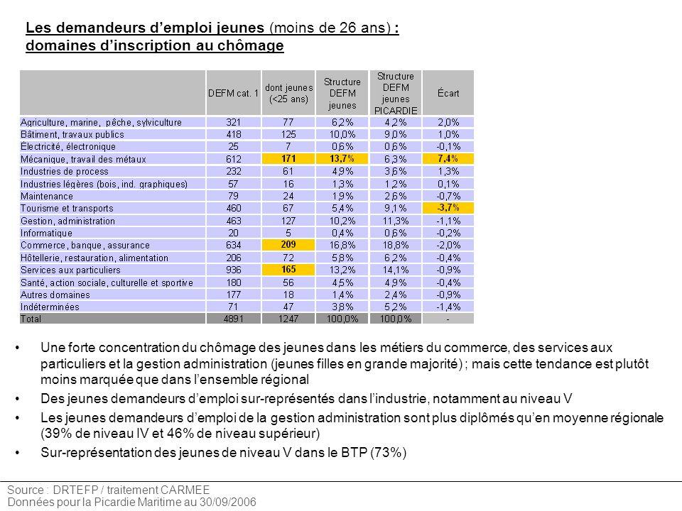 Les demandeurs demploi jeunes (moins de 26 ans) : domaines dinscription au chômage Source : DRTEFP / traitement CARMEE Données pour la Picardie Mariti