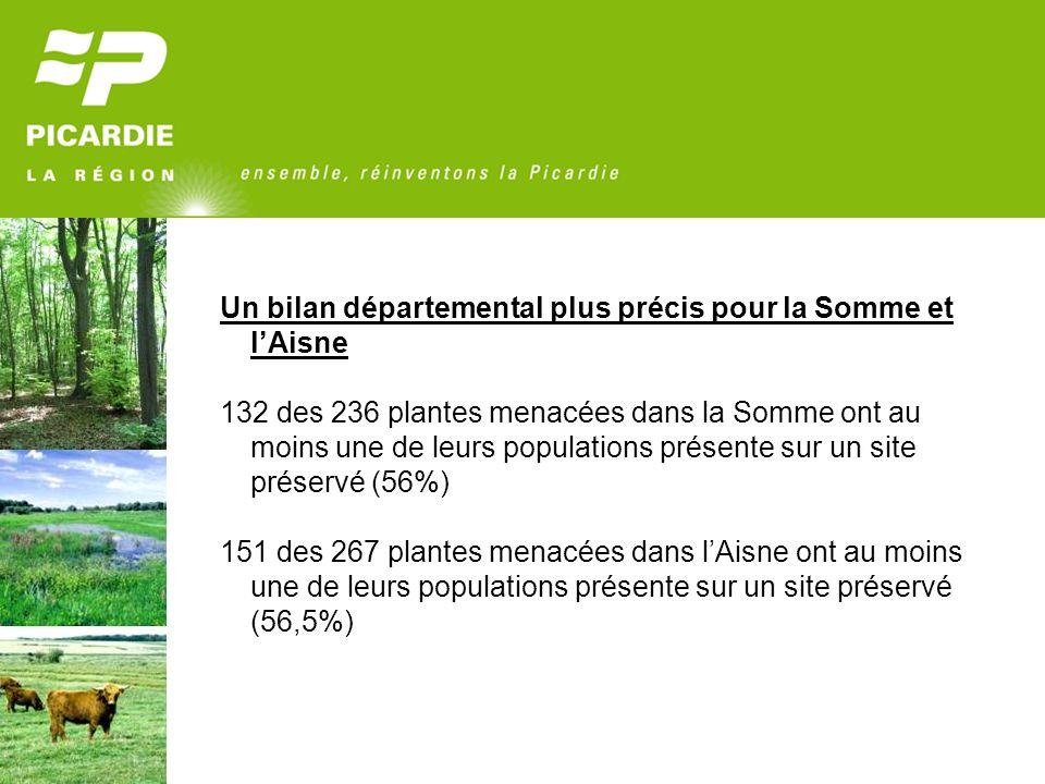 Un bilan départemental plus précis pour la Somme et lAisne 132 des 236 plantes menacées dans la Somme ont au moins une de leurs populations présente sur un site préservé (56%) 151 des 267 plantes menacées dans lAisne ont au moins une de leurs populations présente sur un site préservé (56,5%)