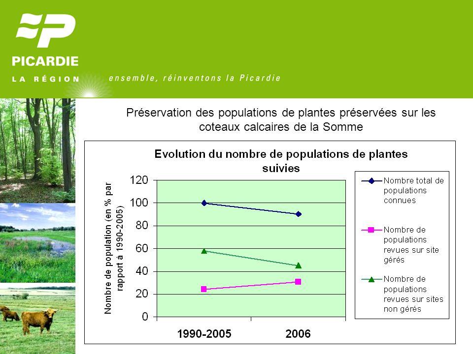 Préservation des populations de plantes préservées sur les coteaux calcaires de la Somme