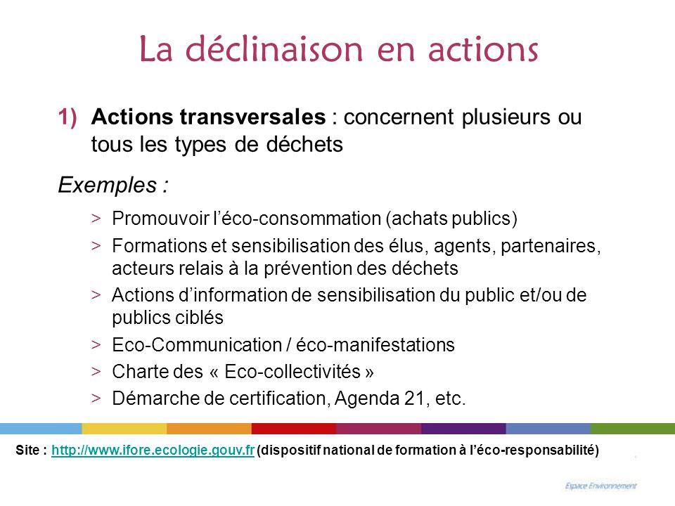 La déclinaison en actions 1)Actions transversales : concernent plusieurs ou tous les types de déchets Exemples : >Promouvoir léco-consommation (achats