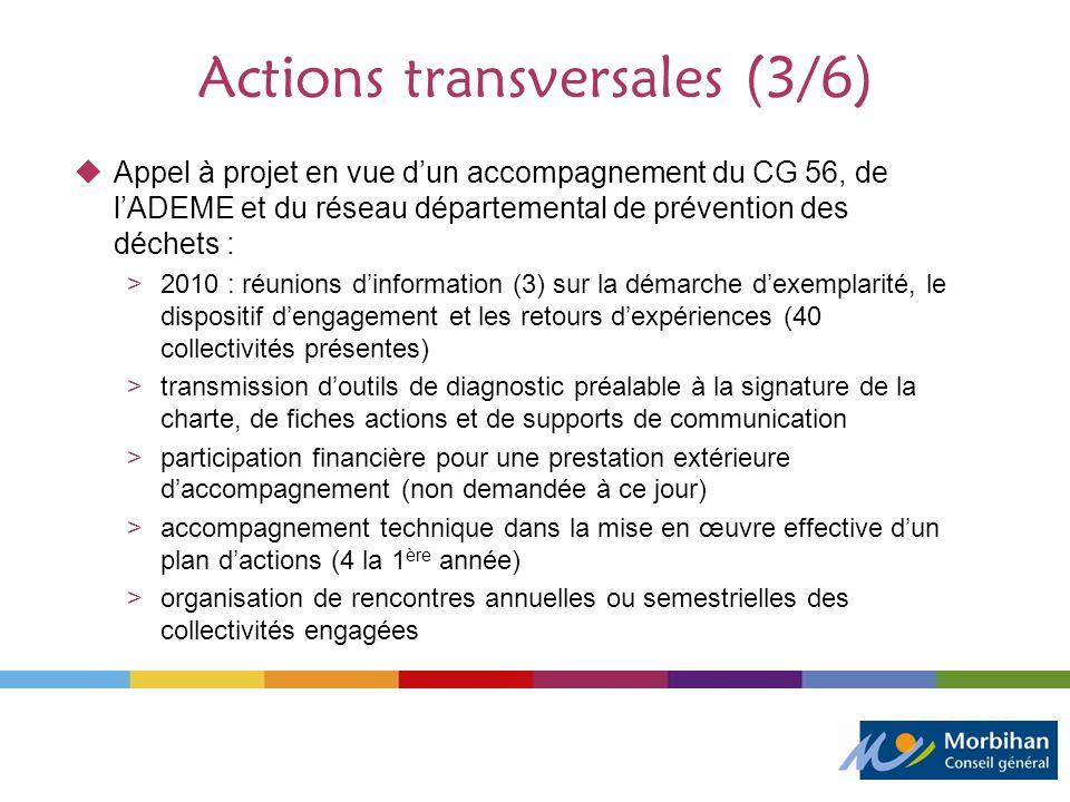 Actions transversales (3/6) Appel à projet en vue dun accompagnement du CG 56, de lADEME et du réseau départemental de prévention des déchets : >2010