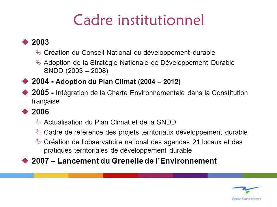 Cadre institutionnel 2003 Création du Conseil National du développement durable Adoption de la Stratégie Nationale de Développement Durable SNDD (2003