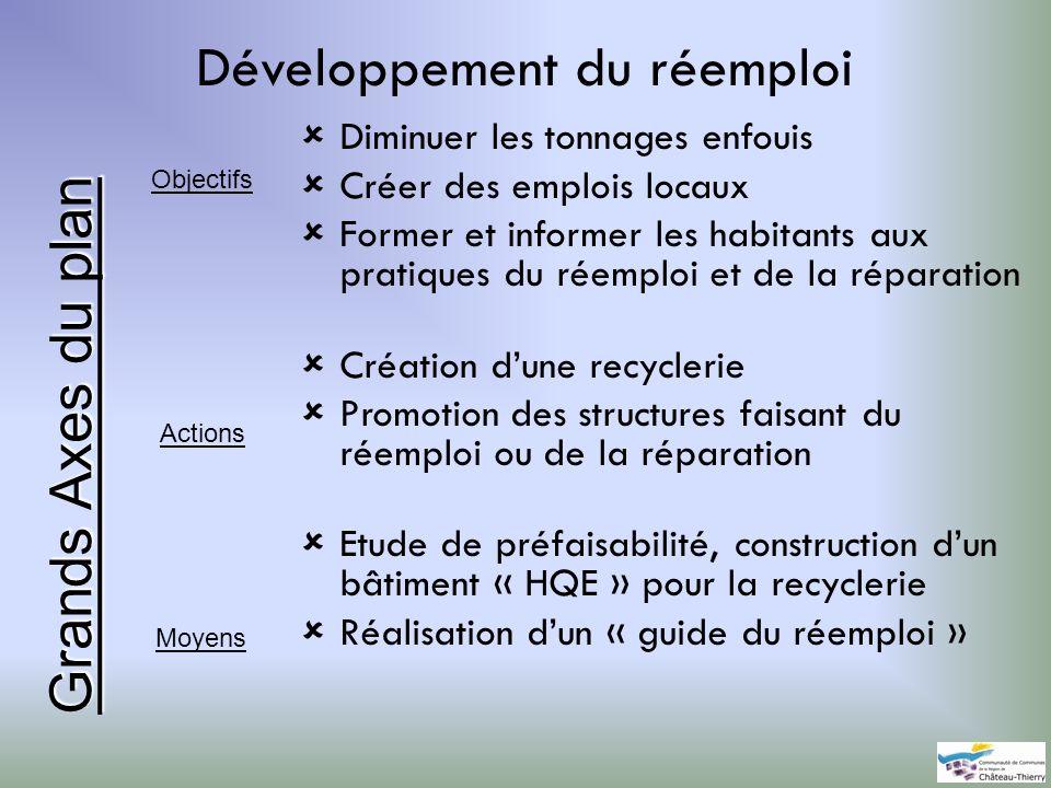 Développement du réemploi Diminuer les tonnages enfouis Créer des emplois locaux Former et informer les habitants aux pratiques du réemploi et de la r