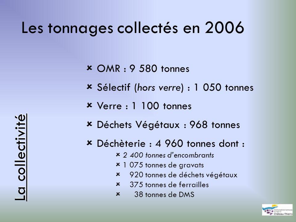 Les tonnages collectés en 2006 La collectivité OMR : 9 580 tonnes Sélectif (hors verre) : 1 050 tonnes Verre : 1 100 tonnes Déchets Végétaux : 968 ton