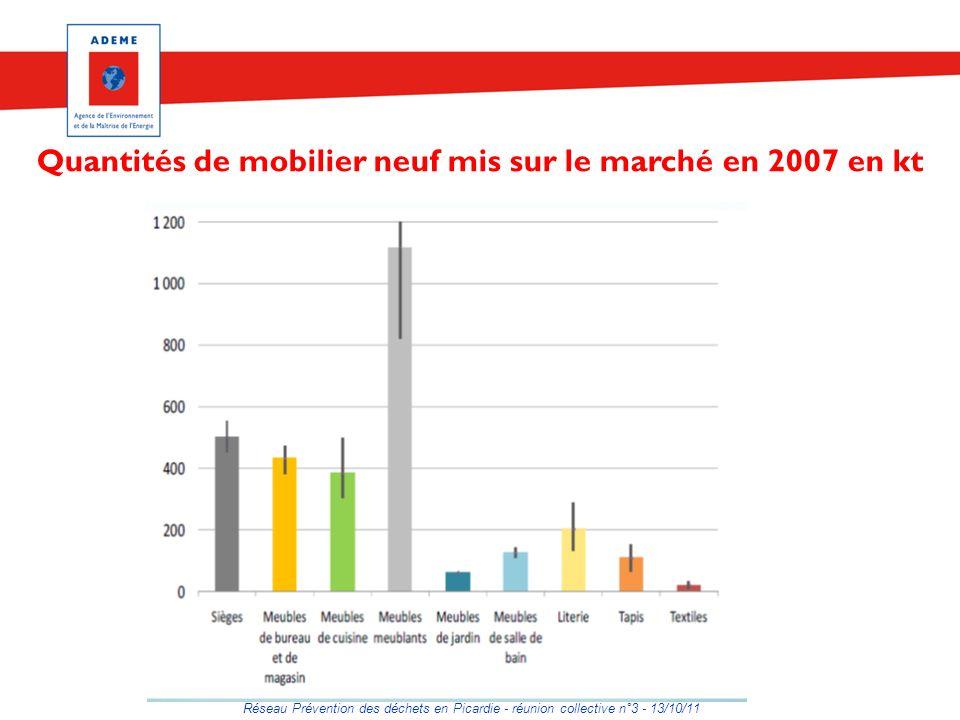 Réseau Prévention des déchets en Picardie - réunion collective n°3 - 13/10/11 Quantités de mobilier neuf mis sur le marché en 2007 en kt