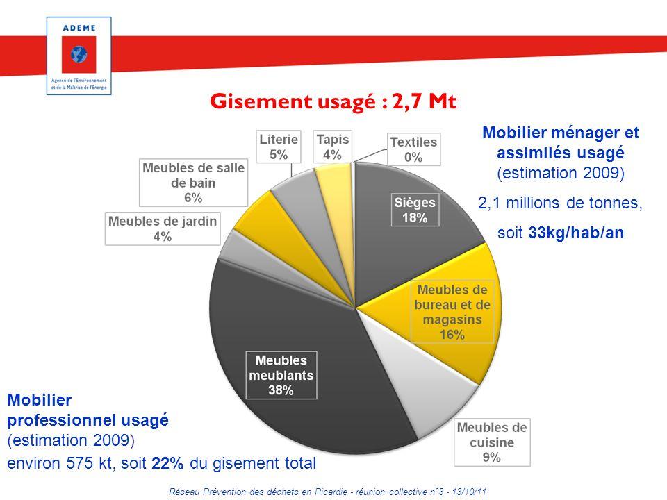 Réseau Prévention des déchets en Picardie - réunion collective n°3 - 13/10/11 Mobilier ménager et assimilés usagé (estimation 2009) 2,1 millions de tonnes, soit 33kg/hab/an Mobilier professionnel usagé (estimation 2009) environ 575 kt, soit 22% du gisement total Gisement usagé : 2,7 Mt