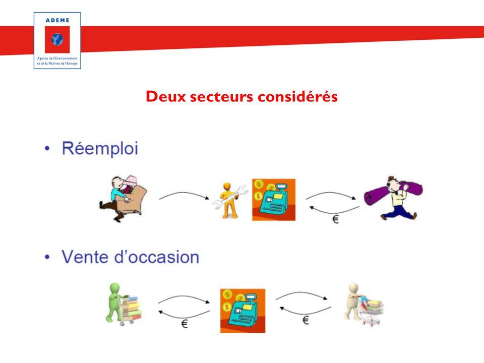 Réseau Prévention des déchets en Picardie - réunion collective n°3 - 13/10/11 Deux secteurs considérés
