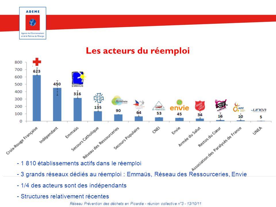 Réseau Prévention des déchets en Picardie - réunion collective n°3 - 13/10/11 Les acteurs du réemploi - 1 810 établissements actifs dans le réemploi -