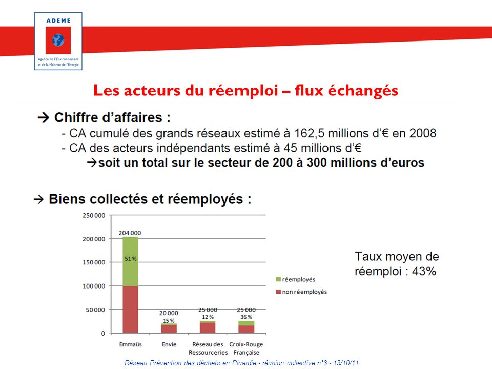Réseau Prévention des déchets en Picardie - réunion collective n°3 - 13/10/11 Les acteurs du réemploi – flux échangés