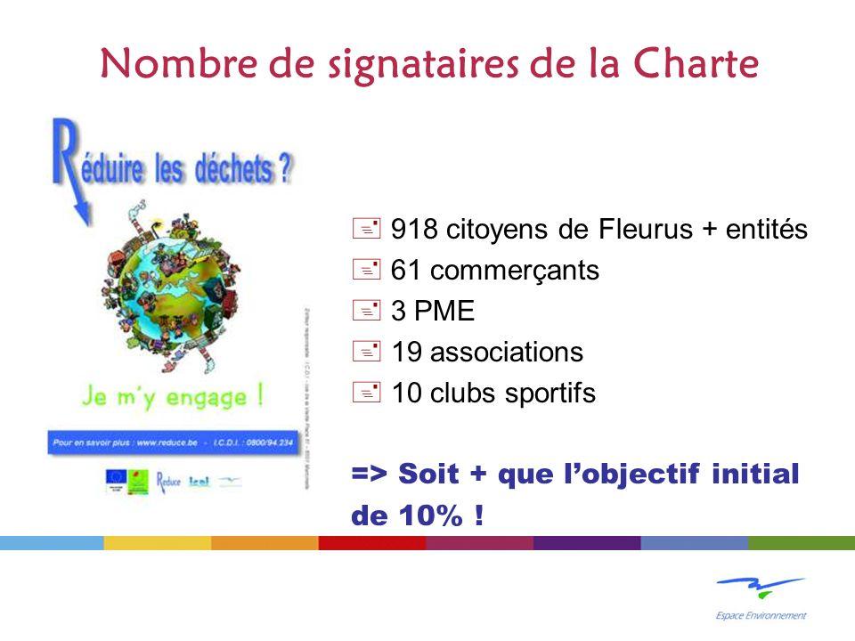 Nombre de signataires de la Charte + 918 citoyens de Fleurus + entités + 61 commerçants + 3 PME + 19 associations + 10 clubs sportifs => Soit + que lobjectif initial de 10% !