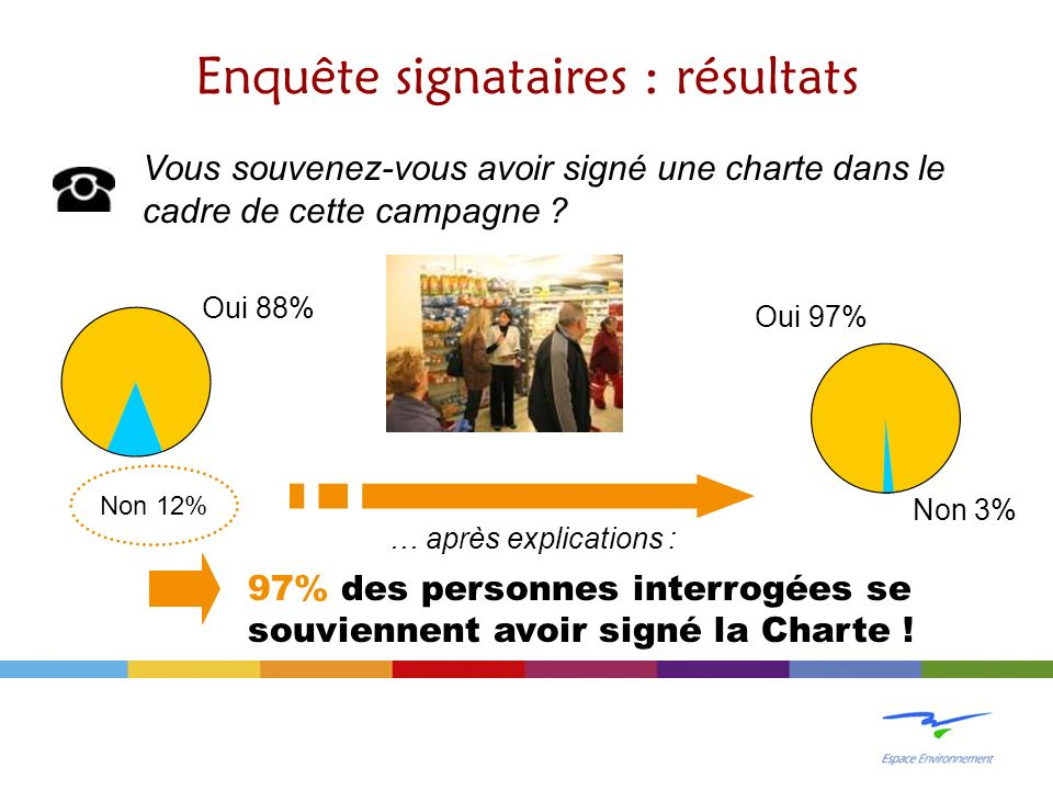 Oui 88% Enquête signataires : résultats Vous souvenez-vous avoir signé une charte dans le cadre de cette campagne .