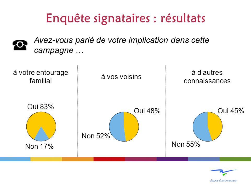 Enquête signataires : résultats Avez-vous parlé de votre implication dans cette campagne … à votre entourage familial à vos voisins à dautres connaissances Oui 83% Non 17% Oui 48% Non 52% Non 55% Oui 45%