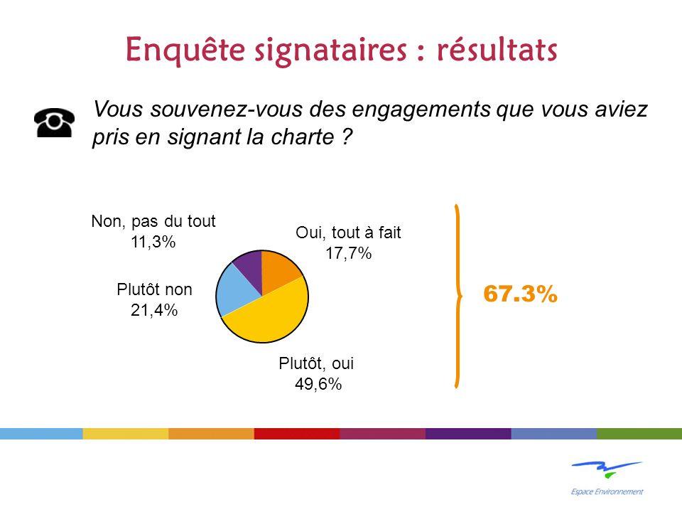 Enquête signataires : résultats Vous souvenez-vous des engagements que vous aviez pris en signant la charte .