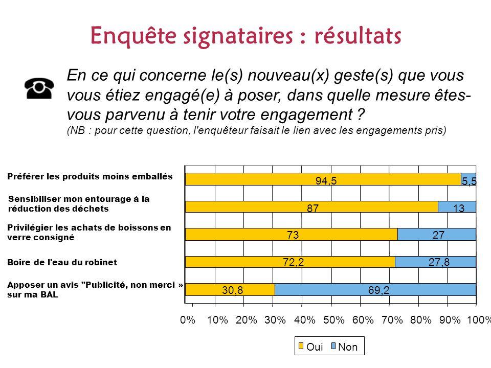 Enquête signataires : résultats En ce qui concerne le(s) nouveau(x) geste(s) que vous vous étiez engagé(e) à poser, dans quelle mesure êtes- vous parvenu à tenir votre engagement .