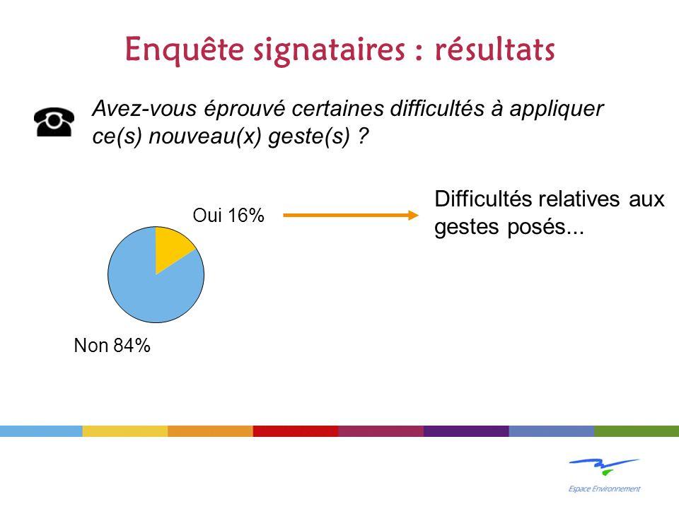 Enquête signataires : résultats Avez-vous éprouvé certaines difficultés à appliquer ce(s) nouveau(x) geste(s) .