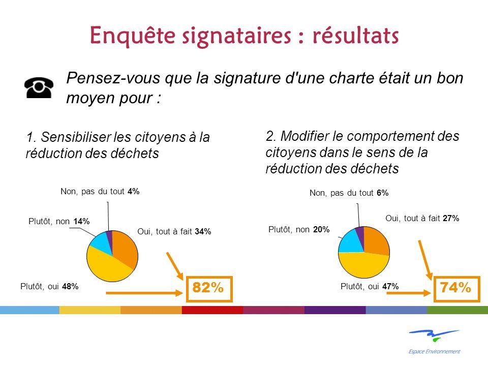Enquête signataires : résultats Pensez-vous que la signature d une charte était un bon moyen pour : 1.