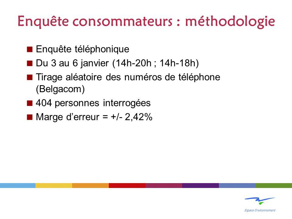 Enquête téléphonique Du 3 au 6 janvier (14h-20h ; 14h-18h) Tirage aléatoire des numéros de téléphone (Belgacom) 404 personnes interrogées Marge derreur = +/- 2,42% Enquête consommateurs : méthodologie