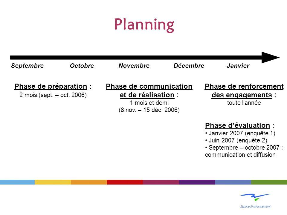 Planning SeptembreOctobreNovembreDécembreJanvier Phase de préparation : 2 mois (sept. – oct. 2006) Phase de communication et de réalisation : 1 mois e