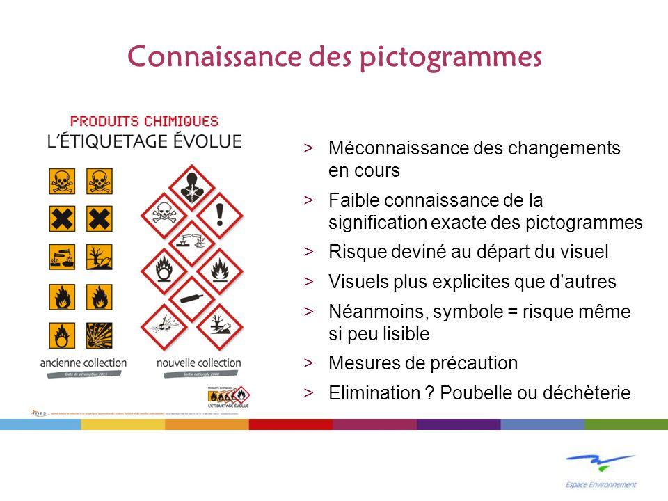 Connaissance des pictogrammes >Méconnaissance des changements en cours >Faible connaissance de la signification exacte des pictogrammes >Risque deviné