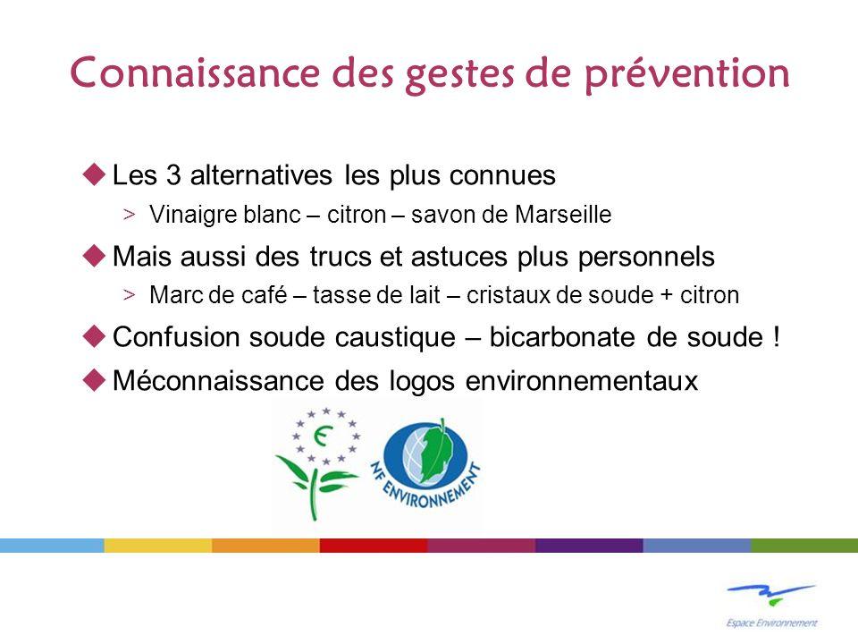 Connaissance des gestes de prévention Les 3 alternatives les plus connues >Vinaigre blanc – citron – savon de Marseille Mais aussi des trucs et astuce