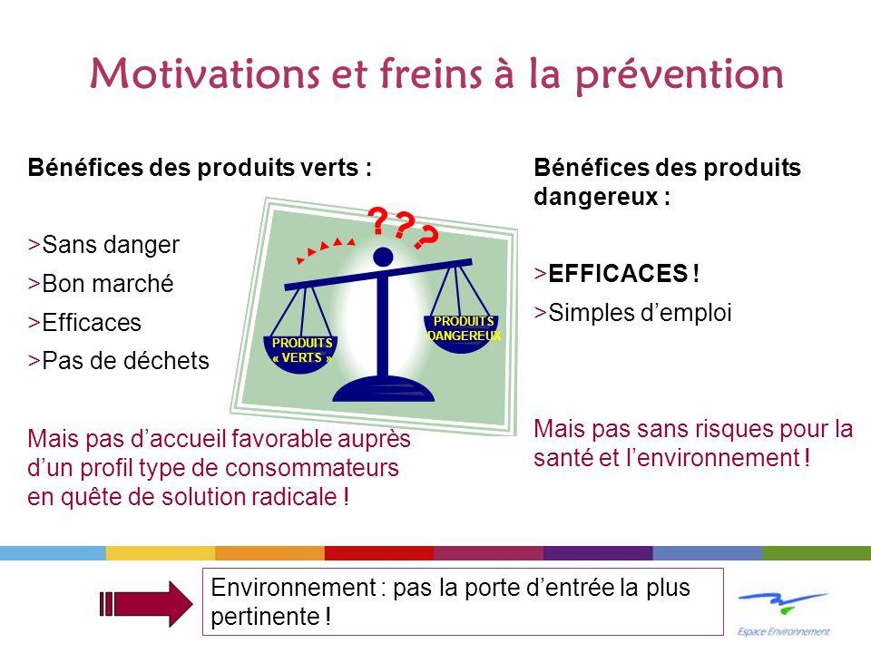 Motivations et freins à la prévention PRODUITS DANGEREUX PRODUITS « VERTS » Bénéfices des produits verts : >Sans danger >Bon marché >Efficaces >Pas de