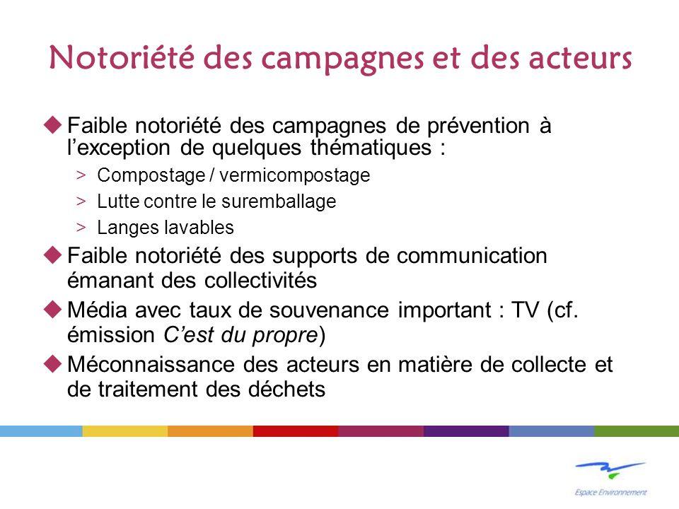 Notoriété des campagnes et des acteurs Faible notoriété des campagnes de prévention à lexception de quelques thématiques : >Compostage / vermicomposta