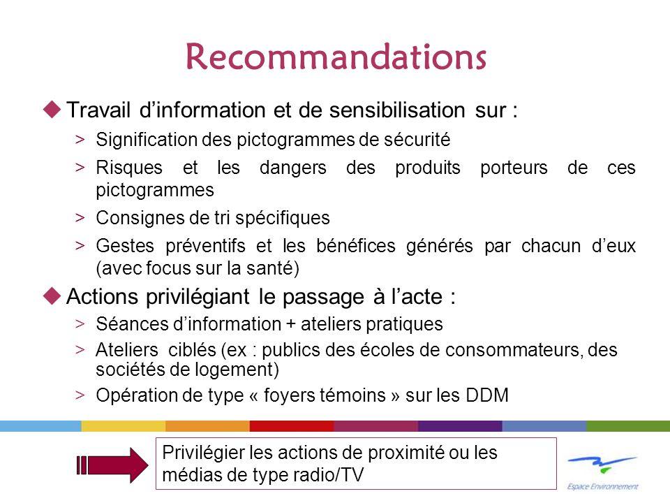 Recommandations Travail dinformation et de sensibilisation sur : >Signification des pictogrammes de sécurité >Risques et les dangers des produits port
