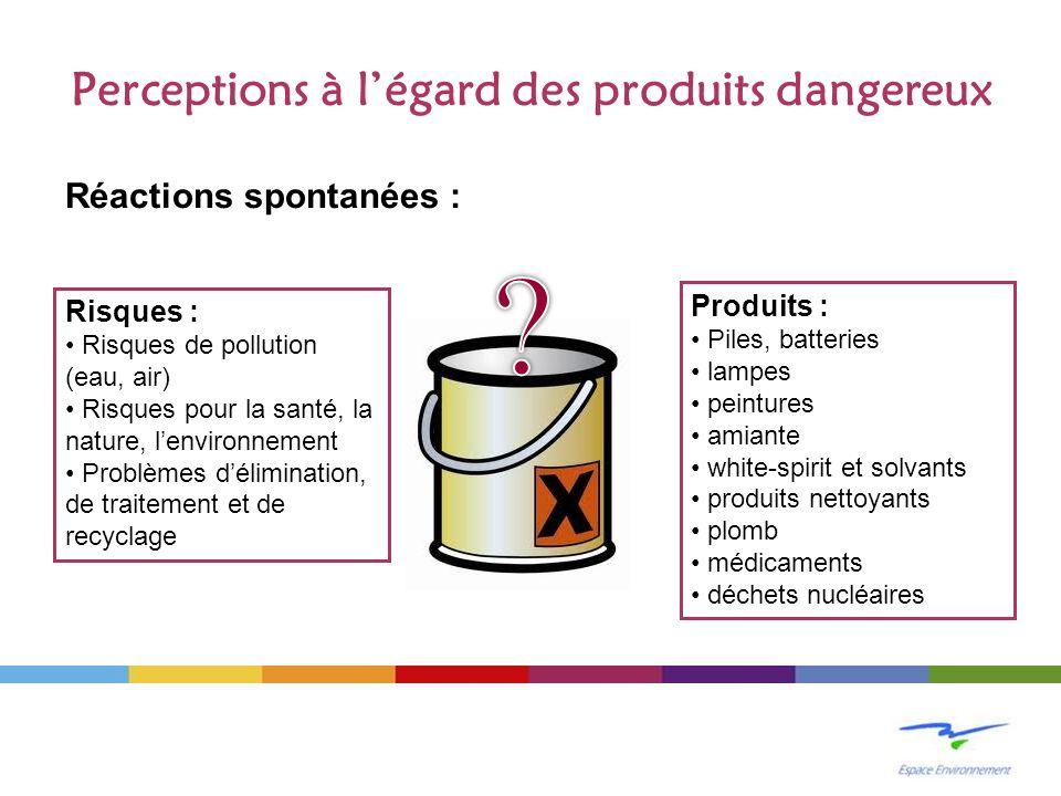 Perceptions à légard des produits dangereux Réactions spontanées : Produits : Piles, batteries lampes peintures amiante white-spirit et solvants produ