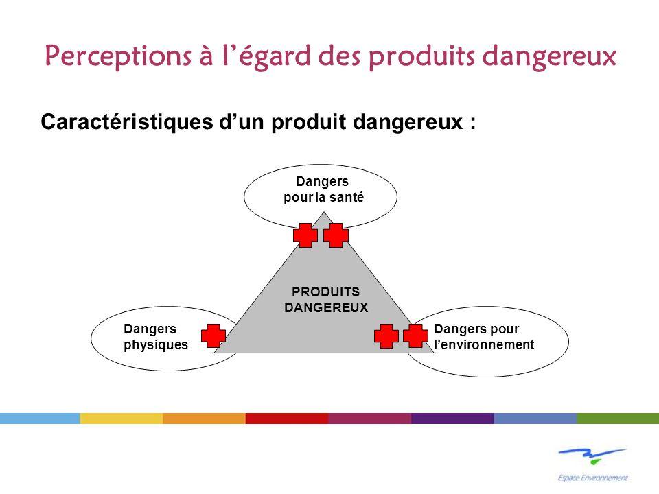 Perceptions à légard des produits dangereux Caractéristiques dun produit dangereux : Dangers pour la santé Dangers physiques Dangers pour lenvironneme