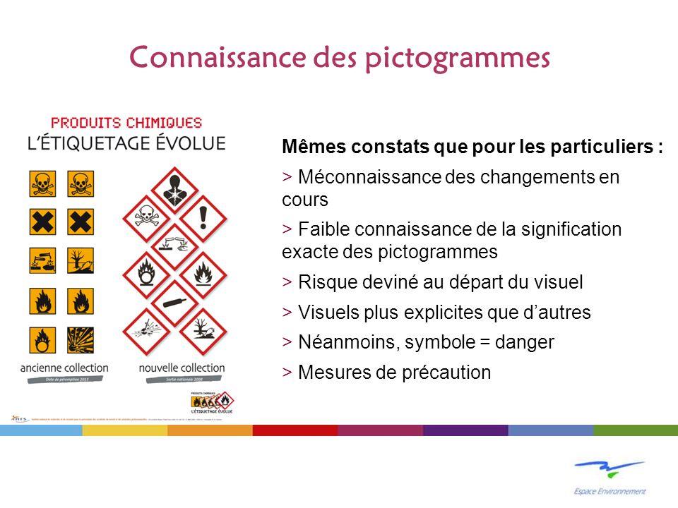 Connaissance des pictogrammes Mêmes constats que pour les particuliers : > Méconnaissance des changements en cours > Faible connaissance de la signifi