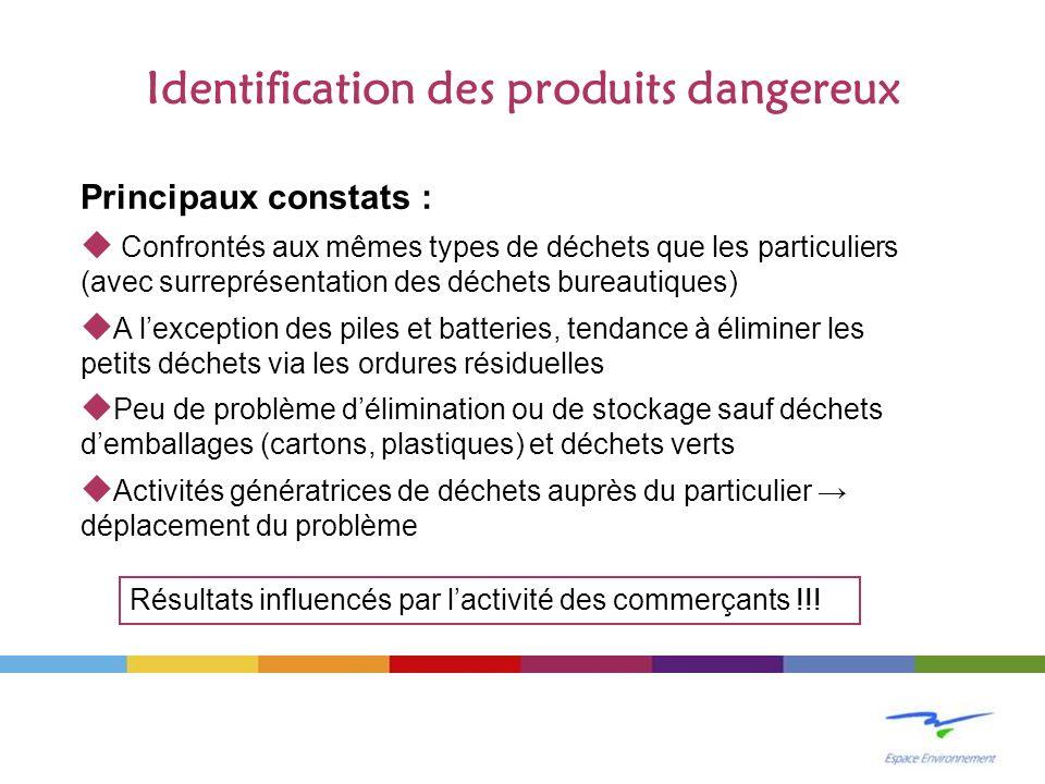 Identification des produits dangereux Principaux constats : Confrontés aux mêmes types de déchets que les particuliers (avec surreprésentation des déc