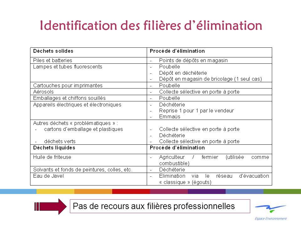 Identification des filières délimination Pas de recours aux filières professionnelles
