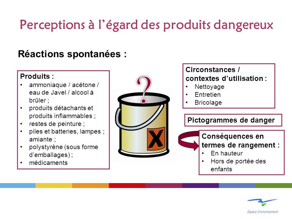 Perceptions à légard des produits dangereux Réactions spontanées : Produits : ammoniaque / acétone / eau de Javel / alcool à brûler ; produits détacha