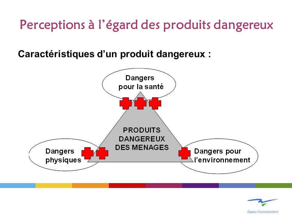 Perceptions à légard des produits dangereux Caractéristiques dun produit dangereux :
