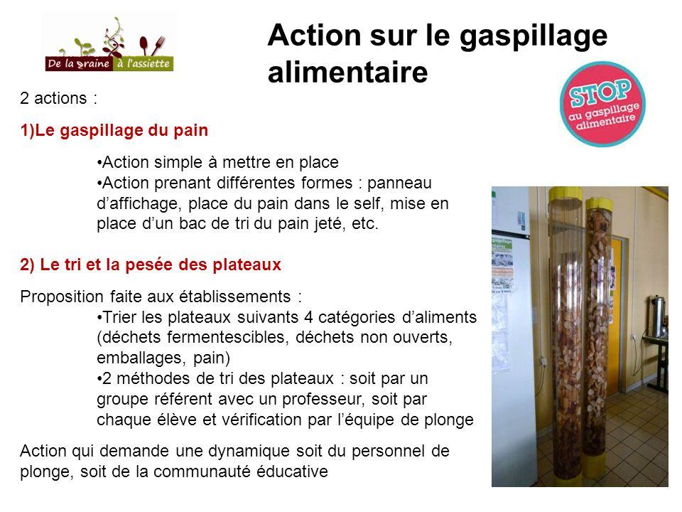 Action sur le gaspillage alimentaire 2 actions : 1)Le gaspillage du pain Action simple à mettre en place Action prenant différentes formes : panneau d