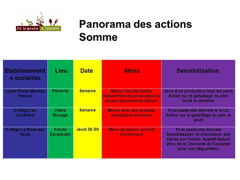 Panorama des actions Somme Etablissement s scolaires LieuDate MenuSensibilisation Lycée Pierre Mendès France PéronneSemaineMenus circuits-courts (dire