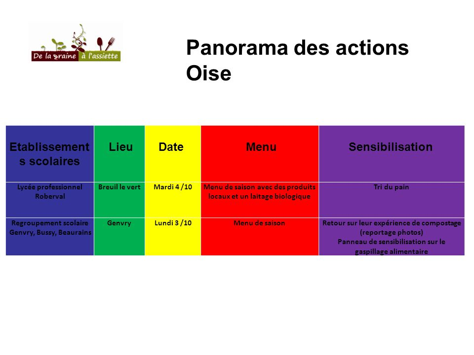 Panorama des actions Oise Etablissement s scolaires LieuDate MenuSensibilisation Lycée professionnel Roberval Breuil le vertMardi 4 /10Menu de saison