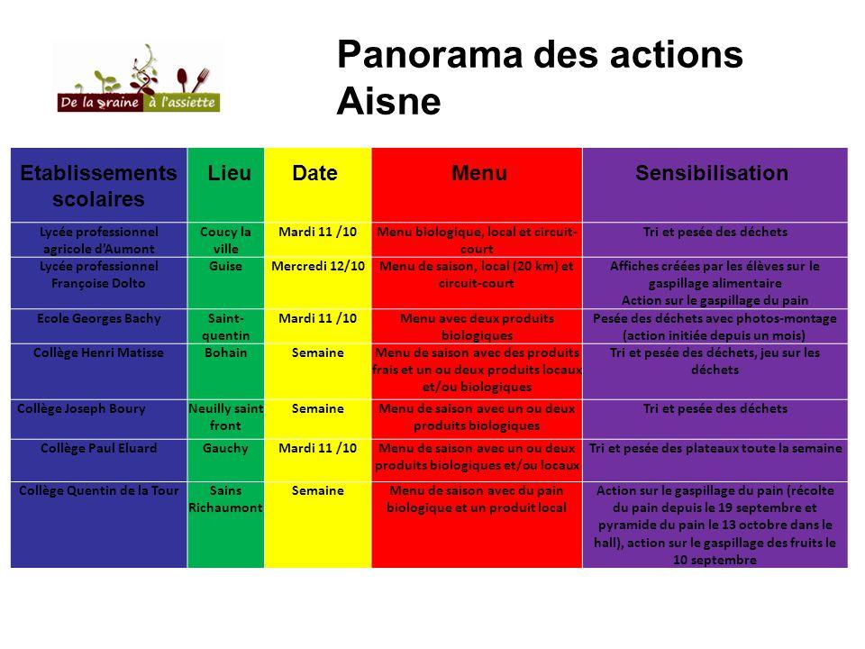 Panorama des actions Aisne Etablissements scolaires LieuDate MenuSensibilisation Lycée professionnel agricole dAumont Coucy la ville Mardi 11 /10 Menu