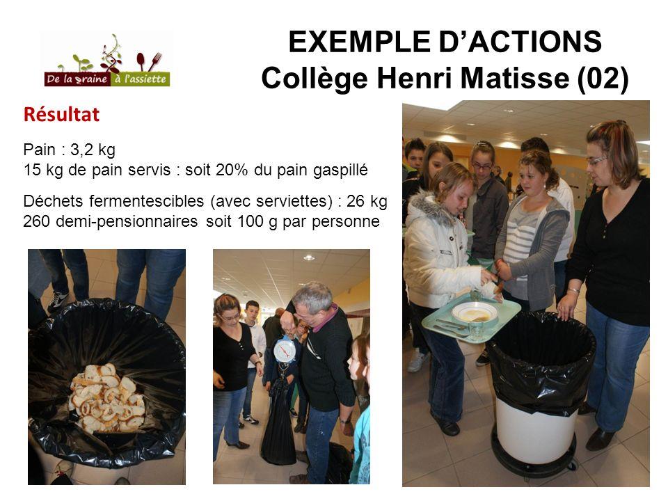 EXEMPLE DACTIONS Collège Henri Matisse (02) Résultat Pain : 3,2 kg 15 kg de pain servis : soit 20% du pain gaspillé Déchets fermentescibles (avec serv