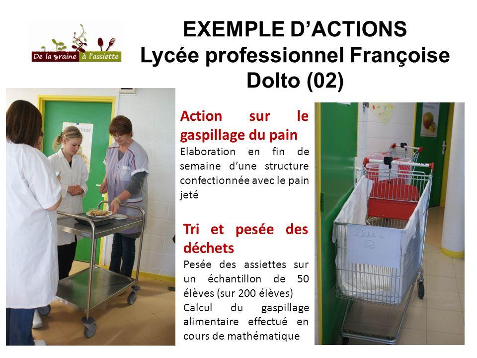 EXEMPLE DACTIONS Lycée professionnel Françoise Dolto (02) Tri et pesée des déchets Pesée des assiettes sur un échantillon de 50 élèves (sur 200 élèves