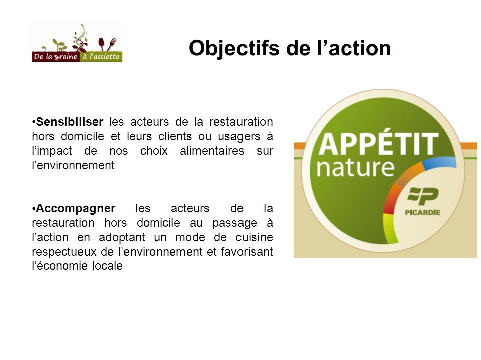 Objectifs de laction Sensibiliser les acteurs de la restauration hors domicile et leurs clients ou usagers à limpact de nos choix alimentaires sur len
